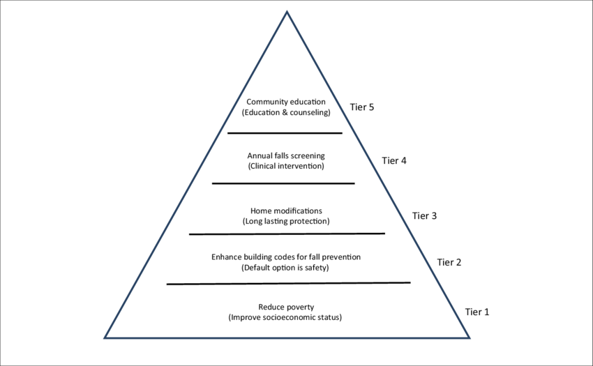 Transparent pyramid tier. Health impact for older