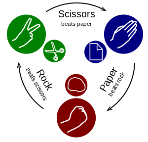Shaka drawing name. Rock paper scissors wikipedia