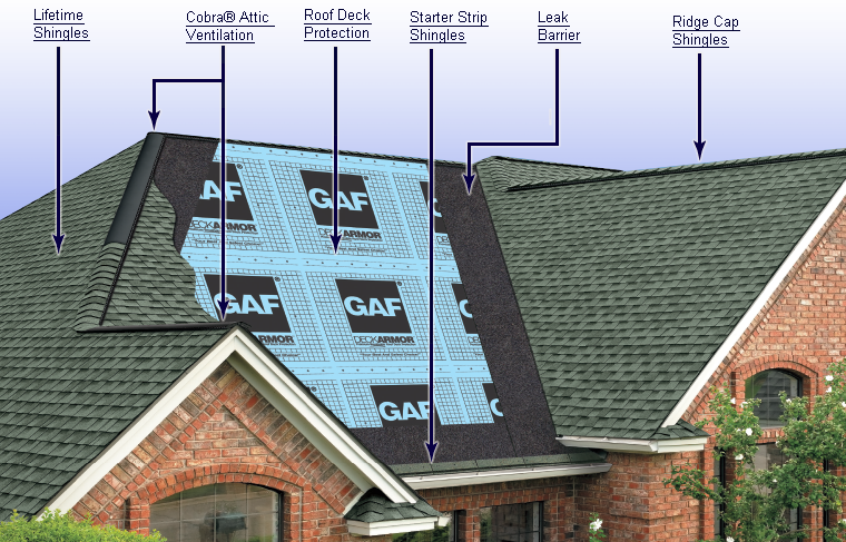 Transparent roofing outdoor. Gaf lifetime system components