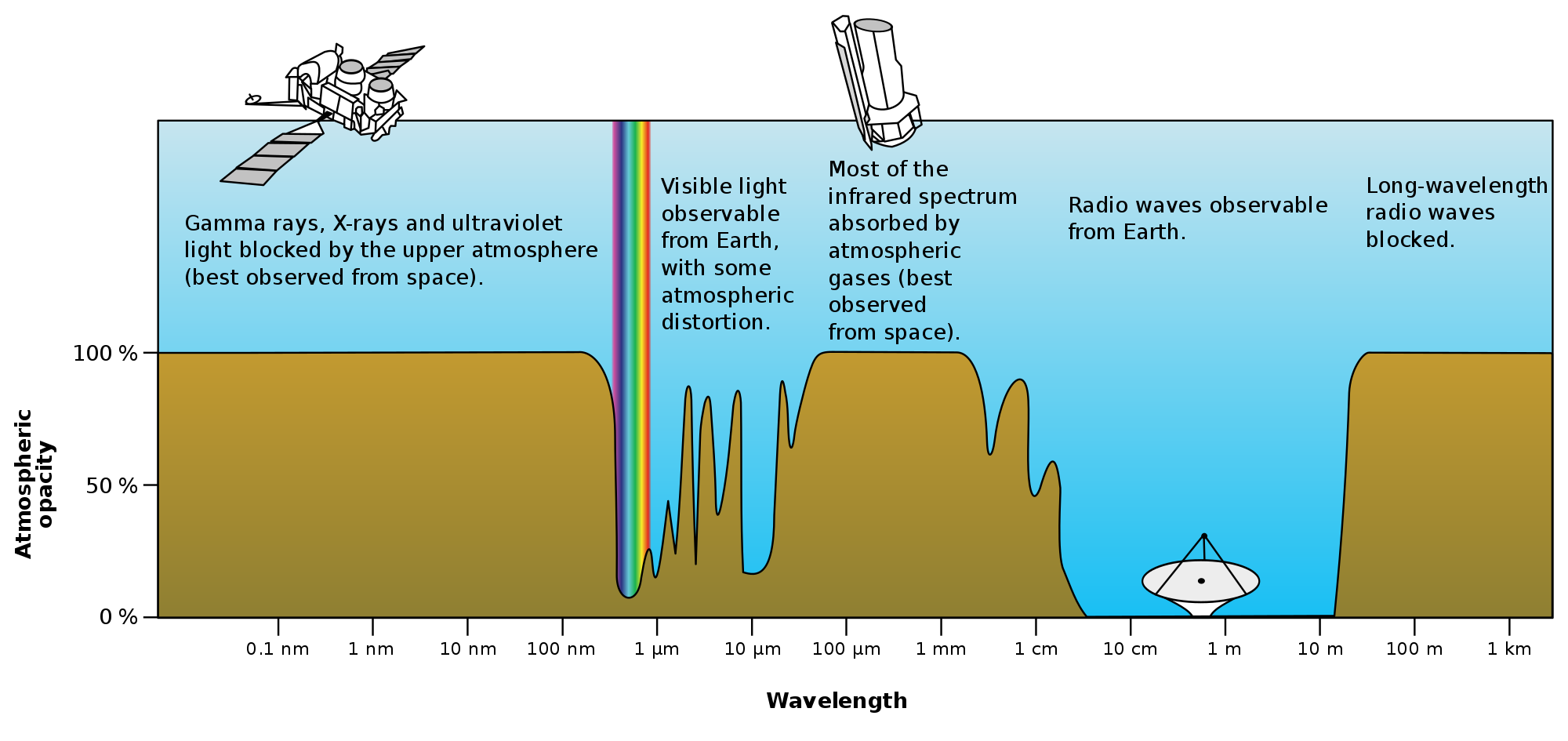 Transparent science opaque. File atmospheric electromagnetic opacity