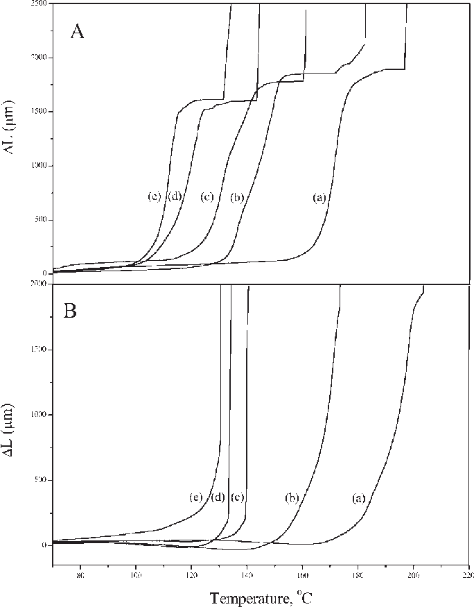 Transparent science opaque. Tma curves for a