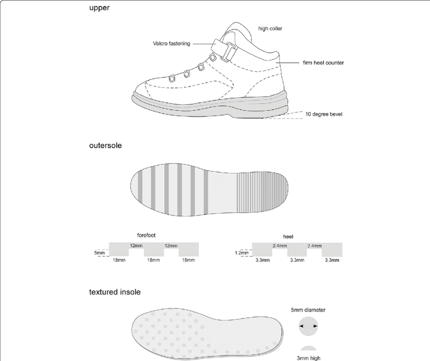 Transparent science prototype. Footwear and insoles figure