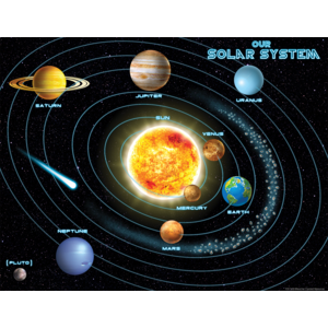 Transparent science solar system. Tcr chart