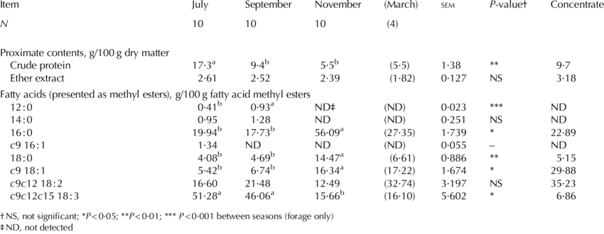 Transparent seasons different. Nutrient composition of the