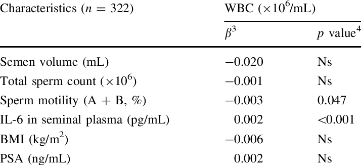 Transparent semen white clear. Multiple regression analysis indicating