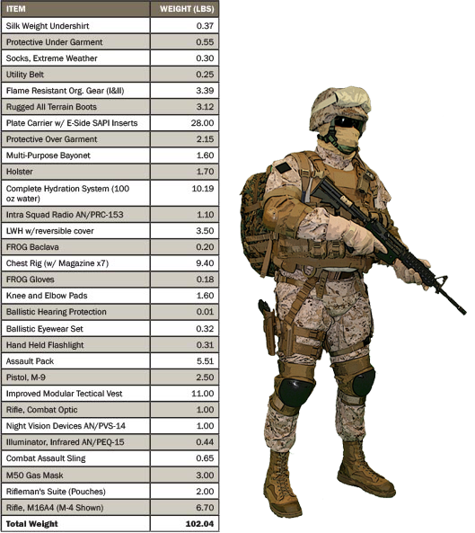 Transparent soldier marine. Lightening the load for
