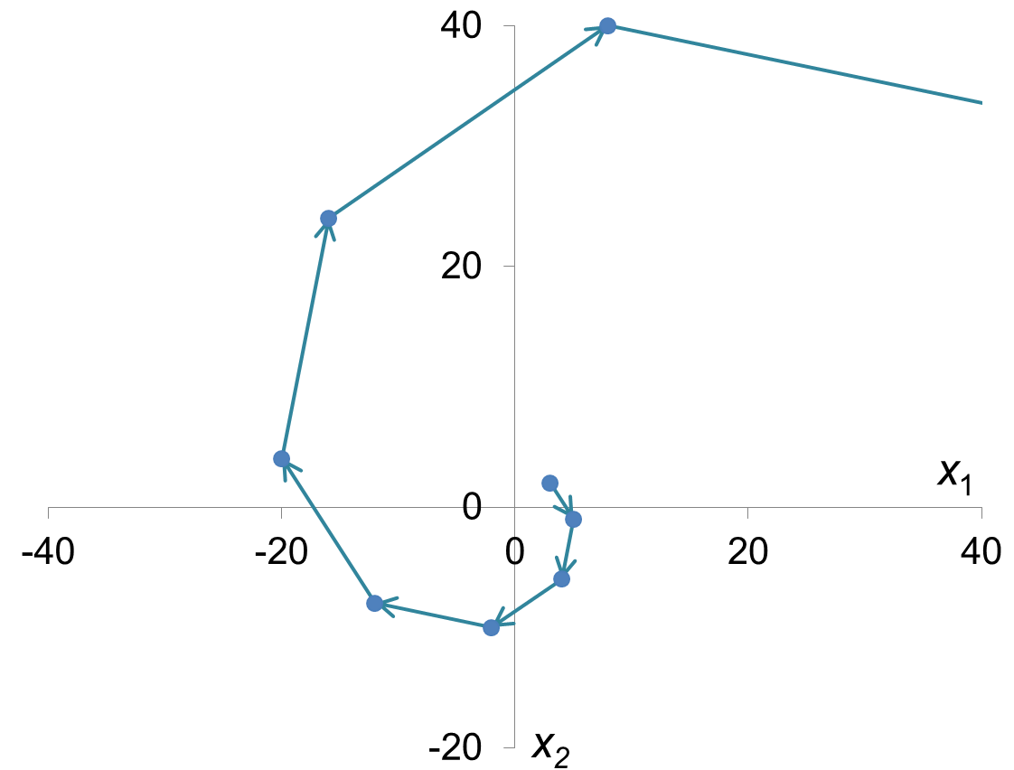 Transparent spiral two. File orbit of source