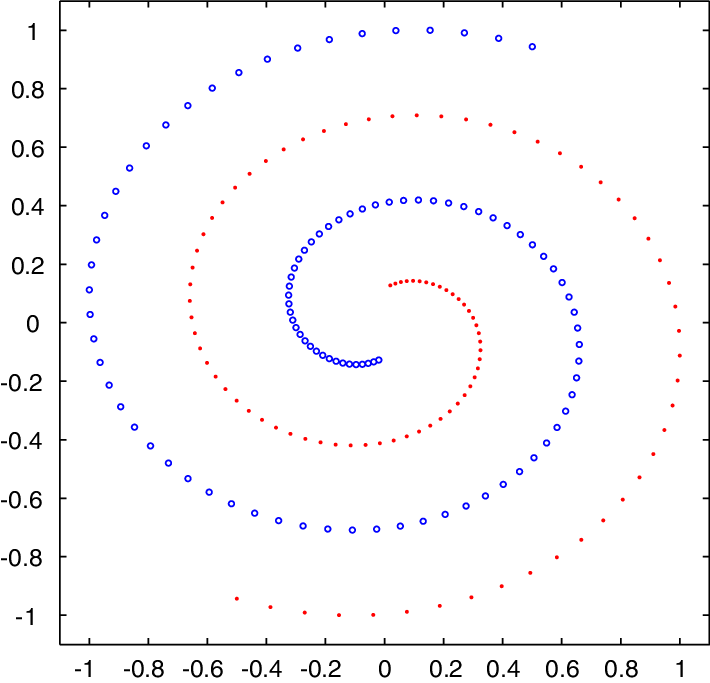 Transparent spiral two