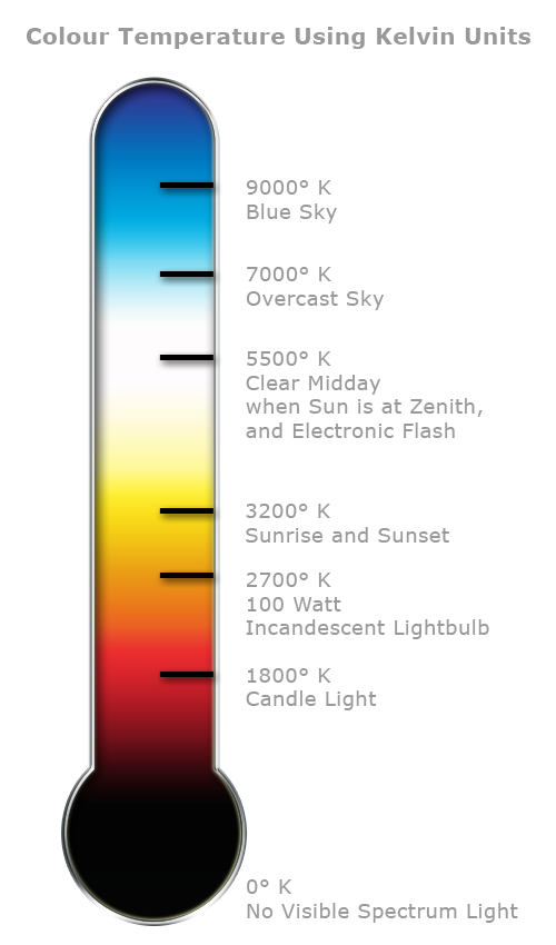 Transparent thermometer coloured. Colour temperature through the