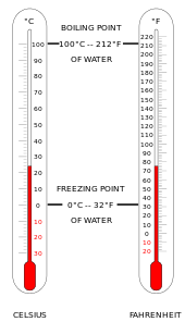 Transparent thermometer coloured. Wikipedia comparison of the
