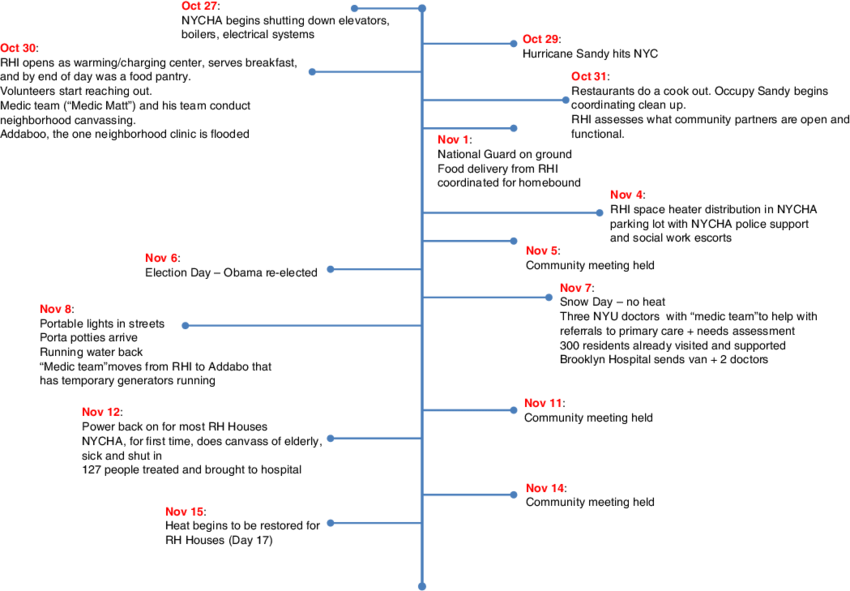 Transparent timeline 8 event. Of events in red