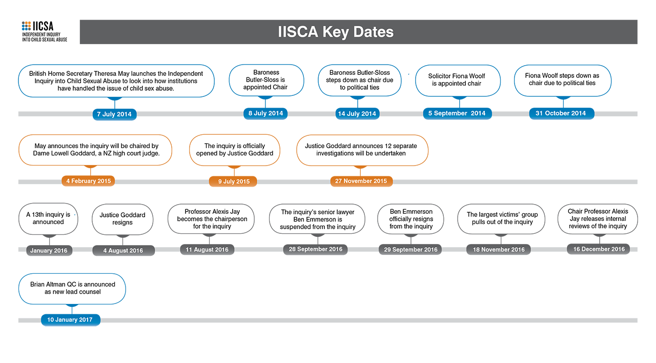 Transparent timeline history. Iicsa and kelso lawyers