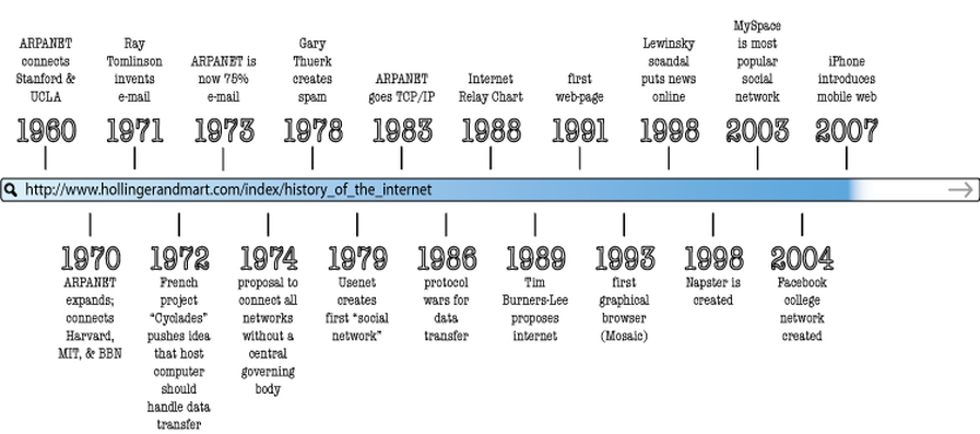 Transparent timeline history. Of the internet thinglink