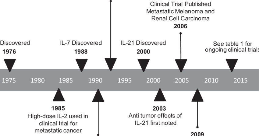 Transparent timeline history. Of chain cytokine discovery
