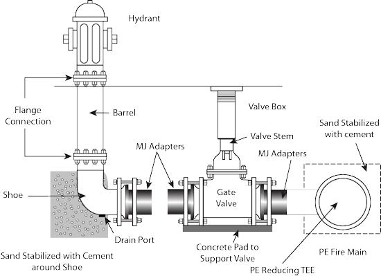 Trench drawing typical. Fabricated pe fittings high