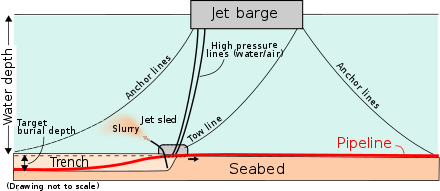 Trench drawing typical. Submarine pipeline wikiwand simplified