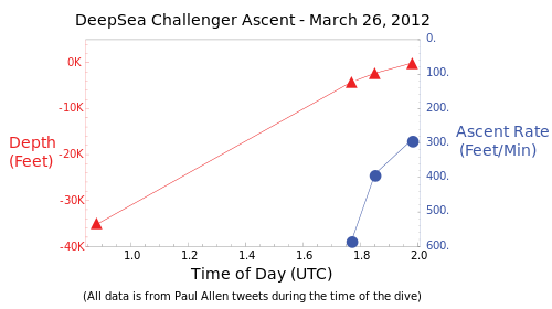 Trenches drawing deep ocean. Deepsea challenger wikipedia graph