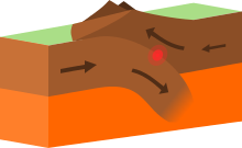 Trenches drawing peru chile trench. List of tectonic plate