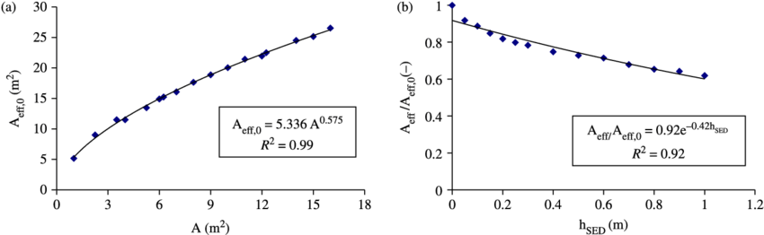 Trenches drawing structure. Correlation curves between a