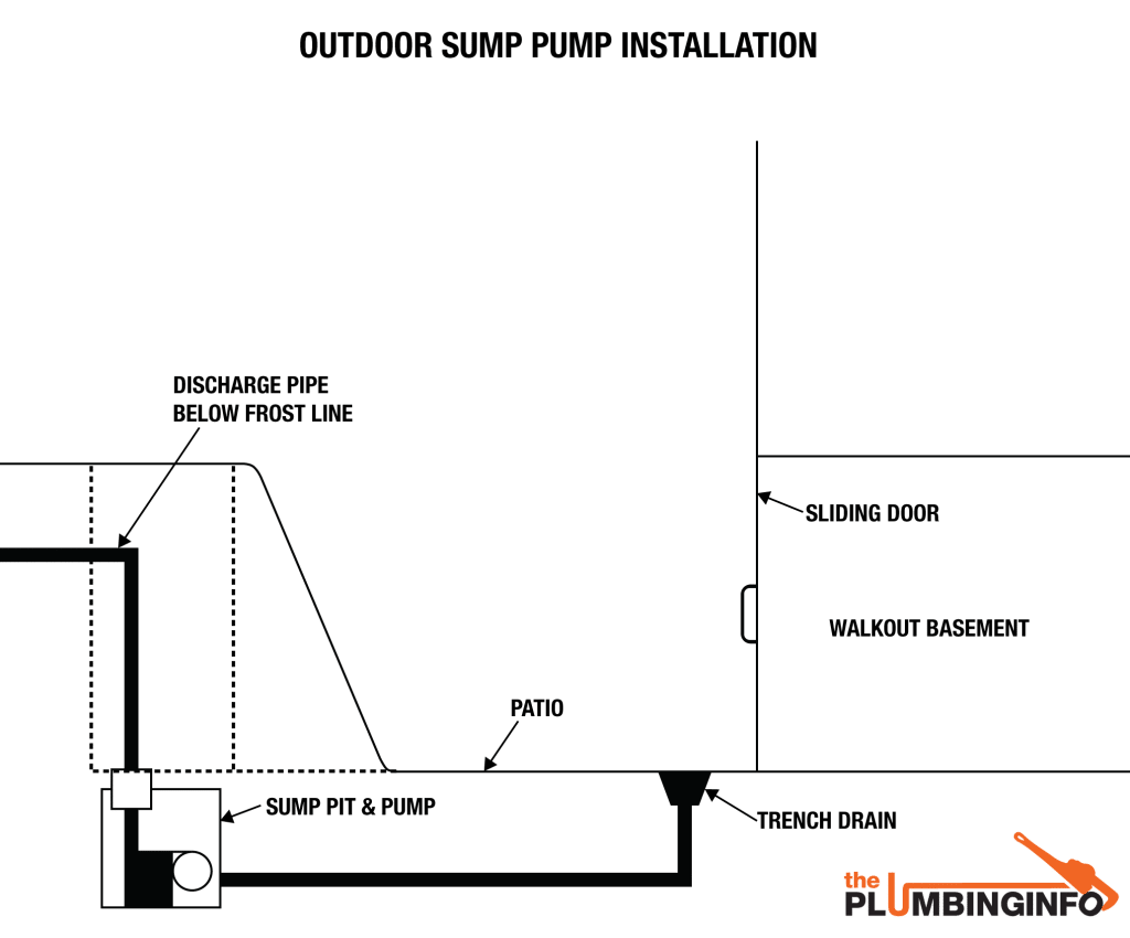 Trenches drawing sump. Pump installation youtube