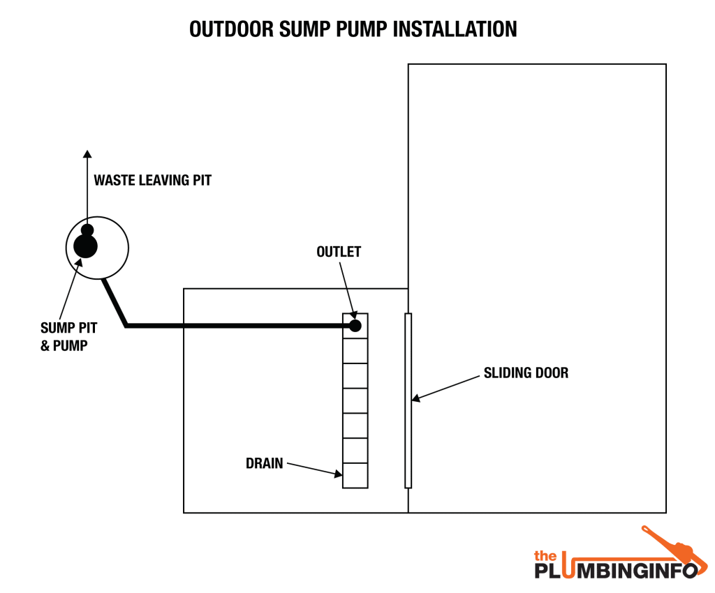 Trenches drawing sump. Pump diagram images of