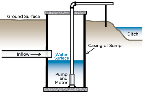 Trenches drawing sump. Is it possible to