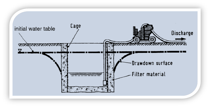 Trenches drawing sump. Methods of dewatering foundations