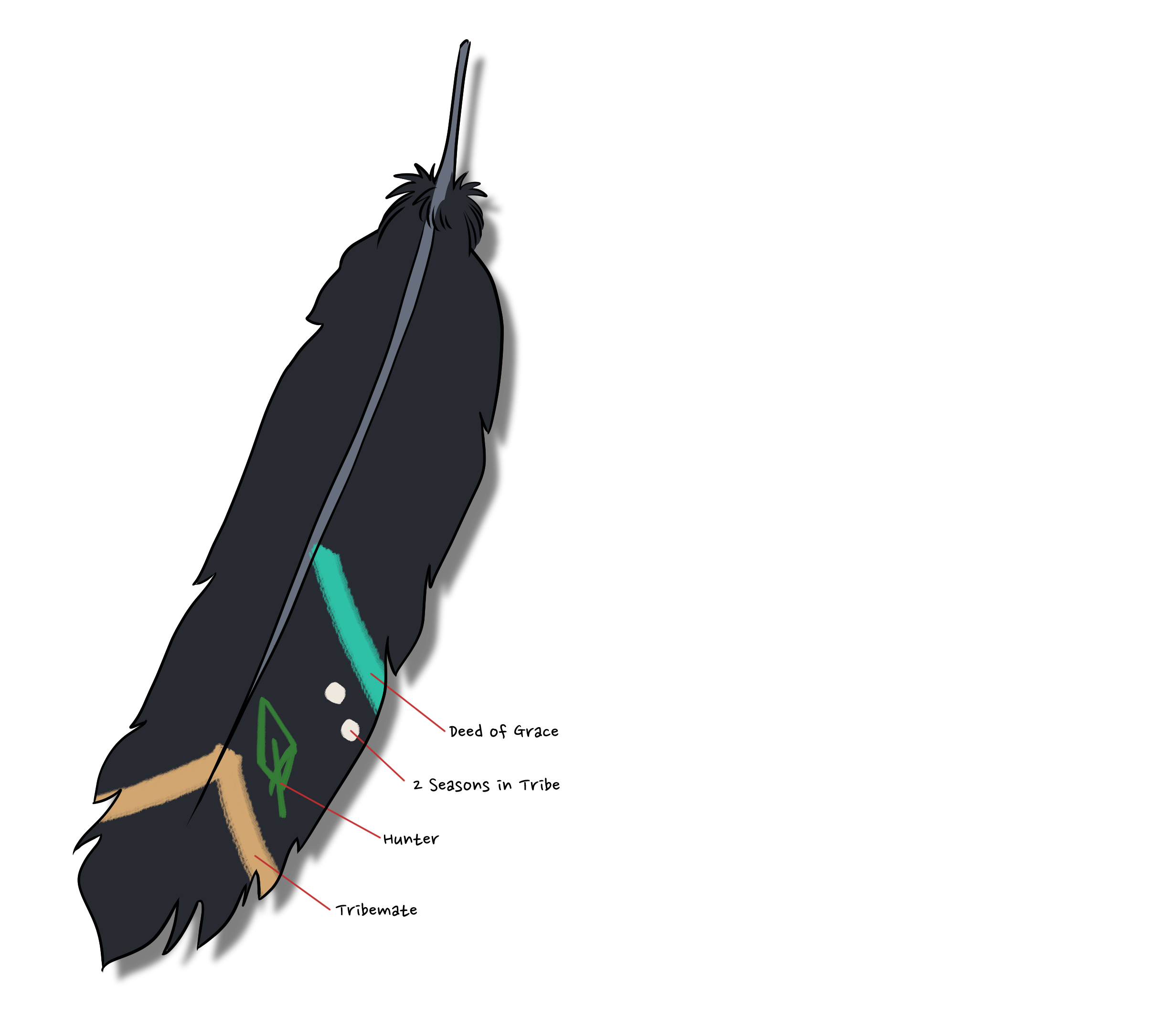 Tribal feather png. Feathers and progression the