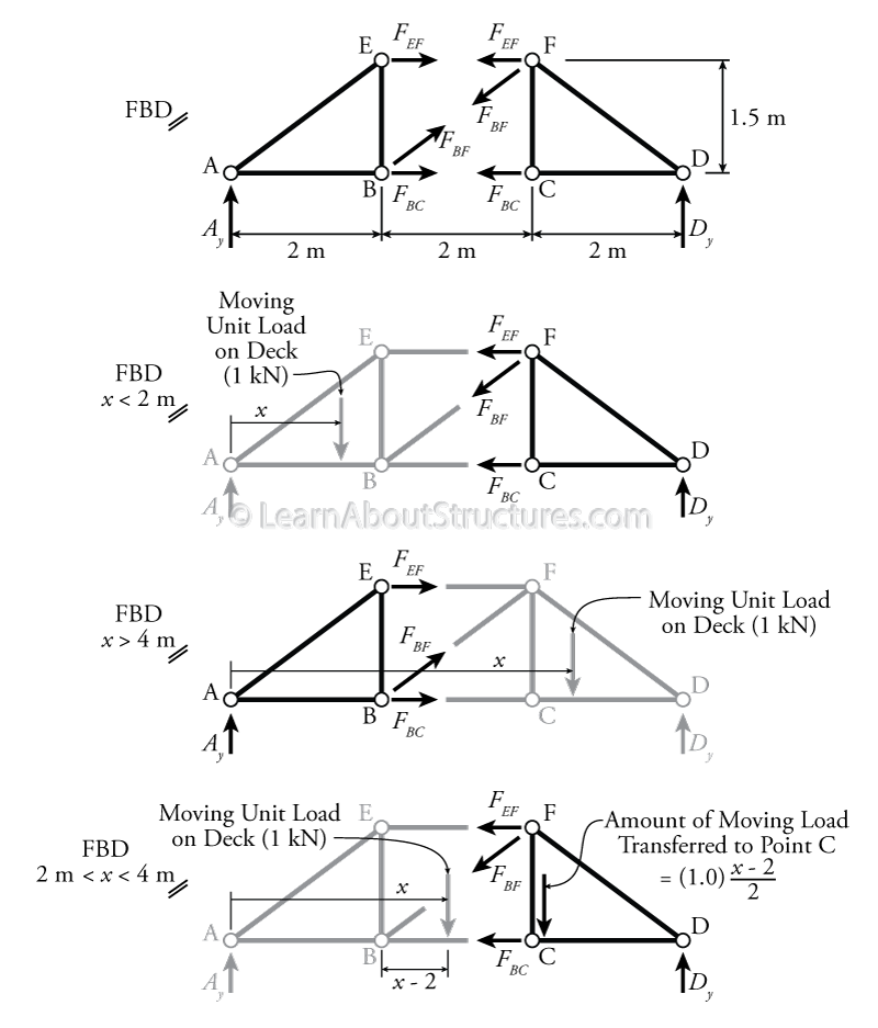 Truss drawing. Influence lines for