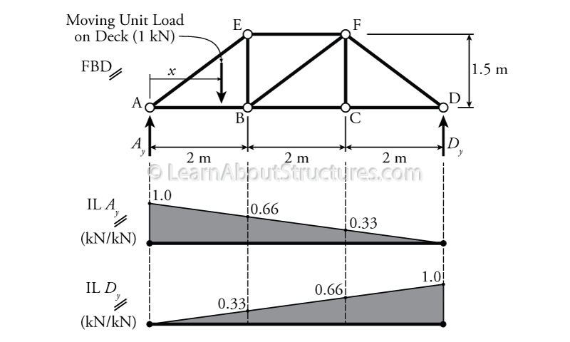 fabrication drawing truss