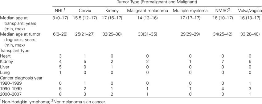 Tumor drawing kidney cancer. Characteristics for the premalignant