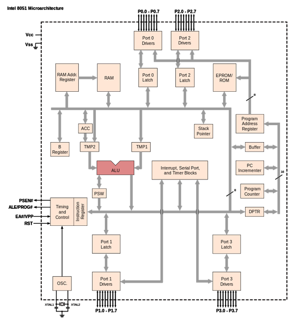 Typ drawing microcontroller. Block diagram and