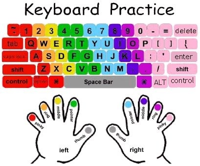 Typing clipart practice. King school library links