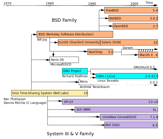 Unix png viewer. File timeline of families