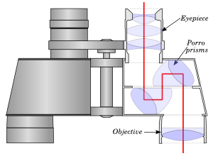 Drawing compound binocular. Binoculars wikipedia