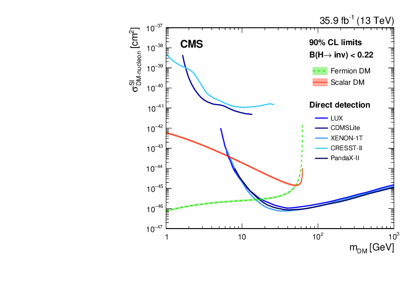 Vector boson production. Search for invisible decays