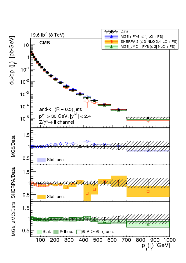 Vector boson cross section. Measurements of associated production