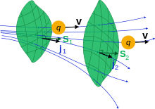 Vector continuity. Equation wikipedia illustration of
