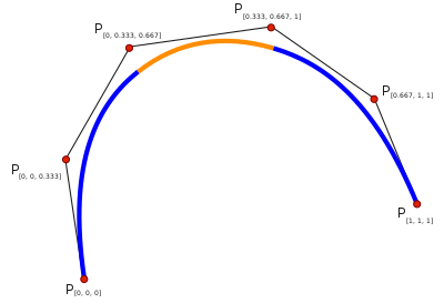Svg paths quadratic bézier. Spline mathematics wikipedia single