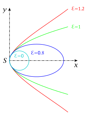Vector continuity parametric. Smoothness wikipedia x p