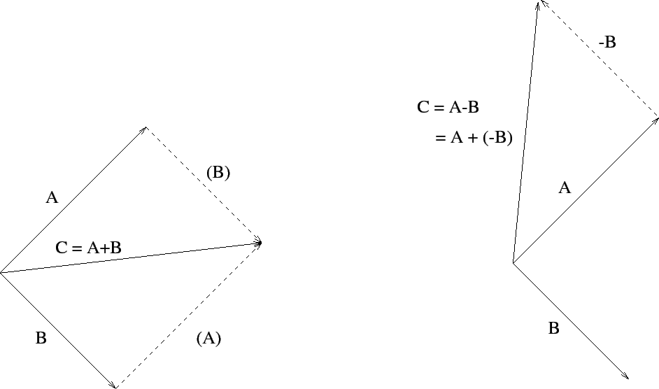 Vector coordinate. Systems and vectors