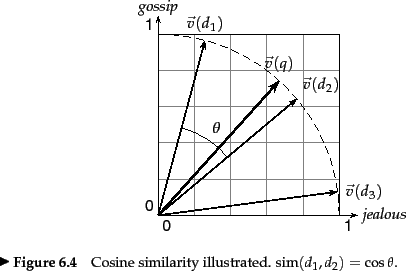 Vector cosine similarity. Dot products