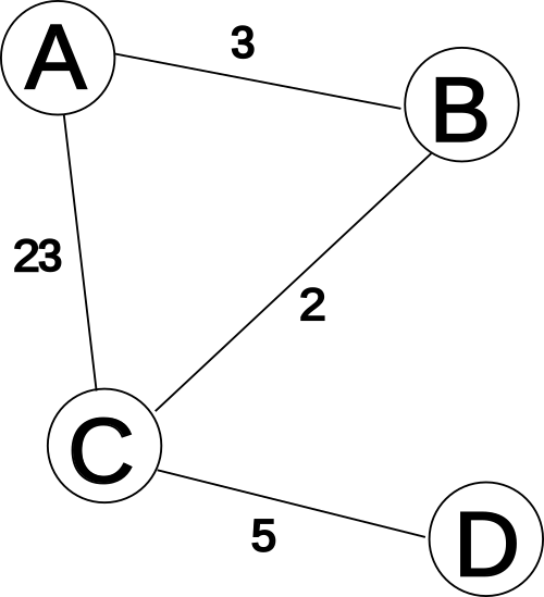 Vector count hash marks. Distance routing protocol wikivisually