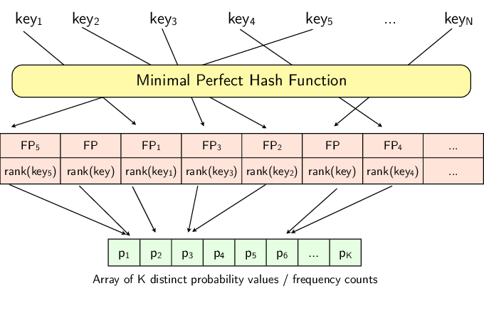 Vector count hash marks. The single mphr structure