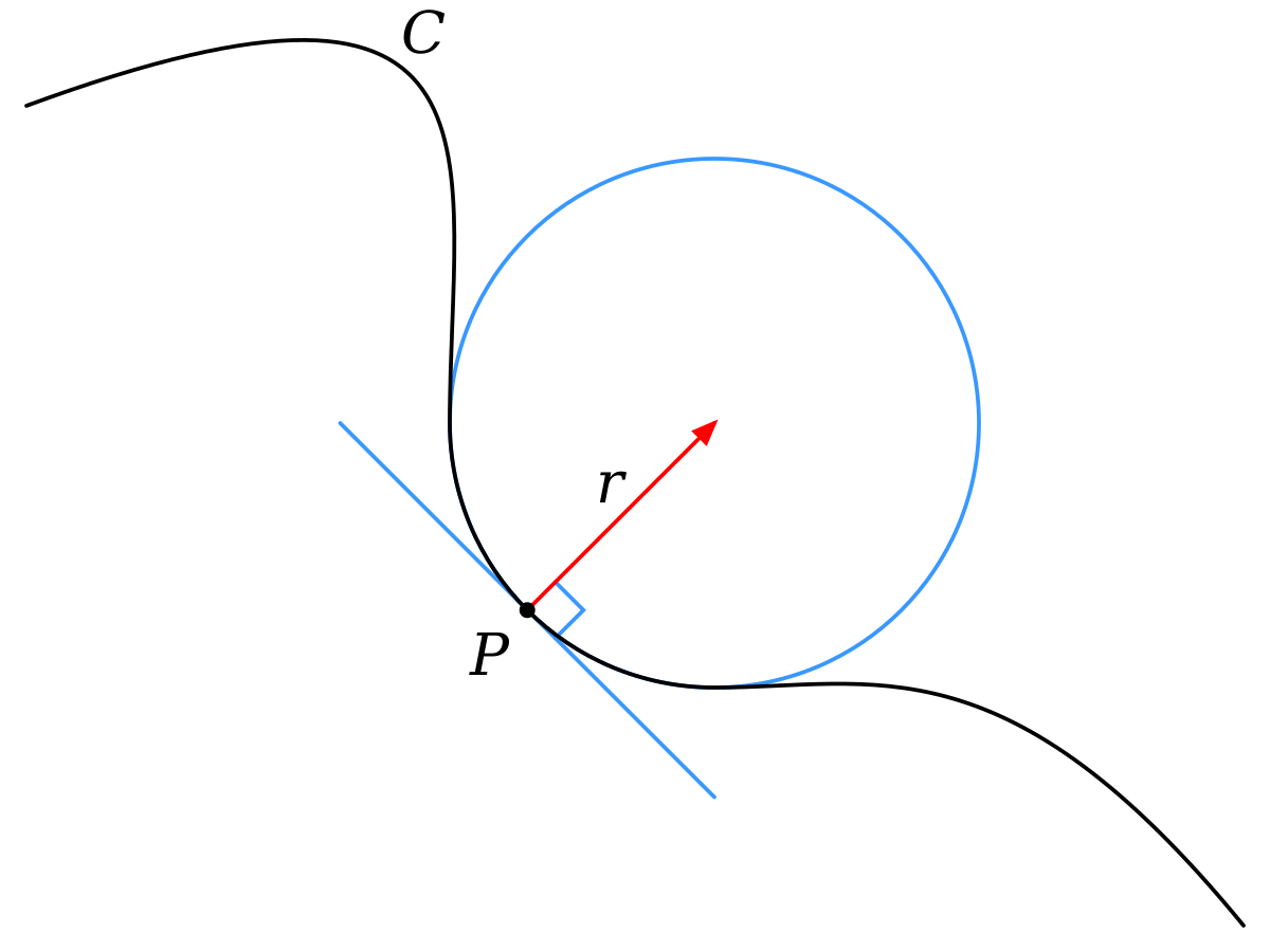 Vector curve circle. Osculating wikipedia