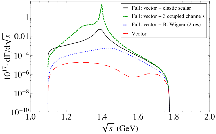 Vector curve red. Decay distribution for the