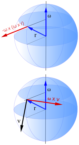 Vector effect material. Representation of the coriolis