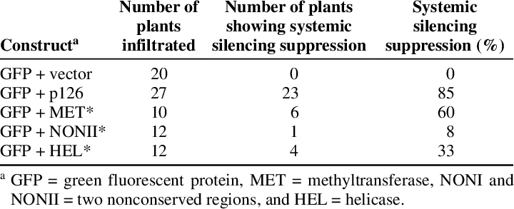 Vector expressions plant virus. Suppression of systemic silencing