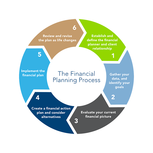 Vector financial planning. Our approach first point