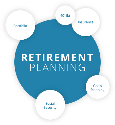 Vector financial planning. Our process capstone wealth